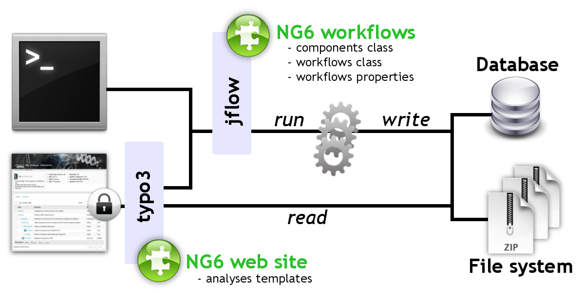 docs/img/ng6-global-architecture.png